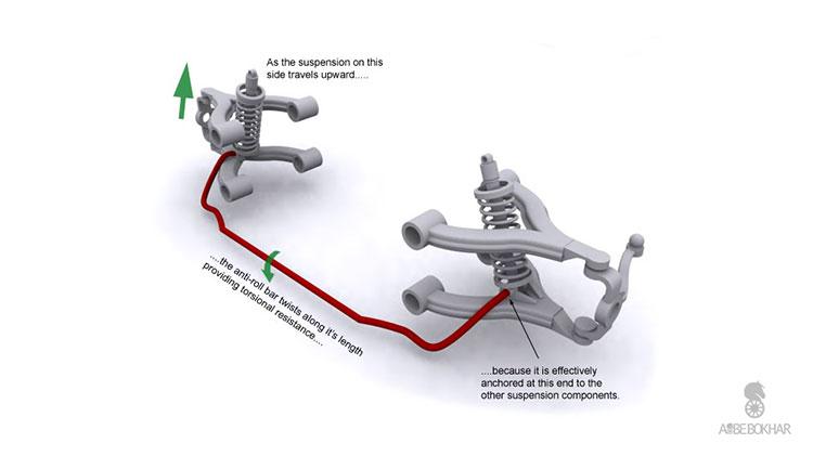 بررسی سیستم تعلیق خودرو