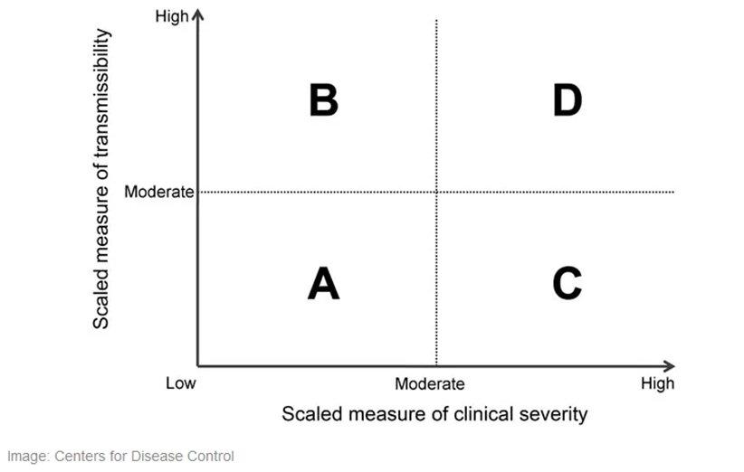 چارت میزان خطر بیماری های واگیردار